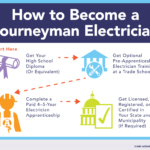 How to Become an Electrician in 2021